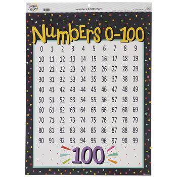 Numbers Zero Through One Hundred Chart